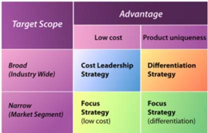 Porters Generic Strategies Model 300x192 Business Strategy BT