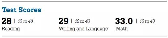 SAT Section Scores-EBRW