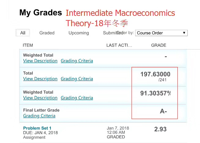 2018冬季intermediate macroeconomics theory网课成绩:A-